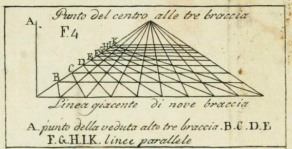Leon Battista Alberti, Della Pittura, illustration published 1804 (Wikimedia Commons)