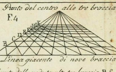 (detail) Leon Battista Alberti, Della Pittura, illustration published 1804 (Wikimedia Commons)