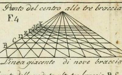 (detail) Leon Battista Alberti, Della Pittura, illustration published 1804 (Wikimedia Commons)